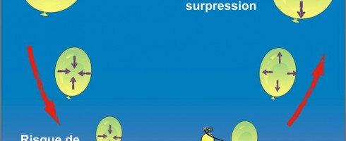 Accidents de Surpression